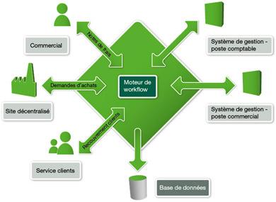 Sage workflow